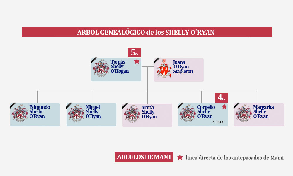 Árbol Genealógico  de los Shelly O´Ryan